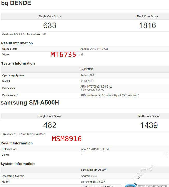 Сравнение MediaTek MT6735 и Qualcomm Snapdragon 410